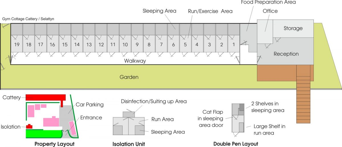 Gyrn Cottage Cattery Layout